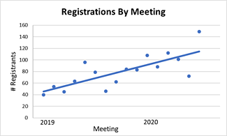RegistrationsByMeeting_Image